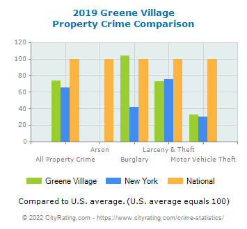 Greene Village Property Crime vs. State and National Comparison