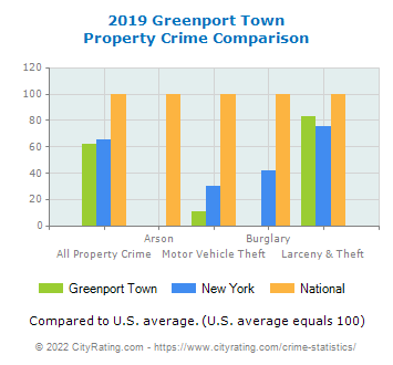 Greenport Town Property Crime vs. State and National Comparison