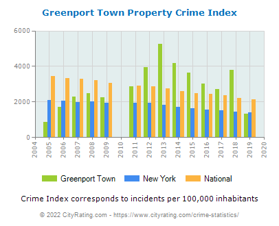 Greenport Town Property Crime vs. State and National Per Capita