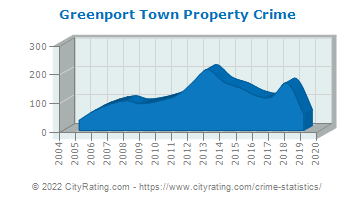 Greenport Town Property Crime