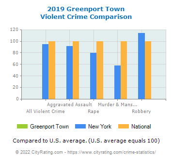 Greenport Town Violent Crime vs. State and National Comparison