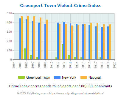 Greenport Town Violent Crime vs. State and National Per Capita
