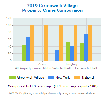 Greenwich Village Property Crime vs. State and National Comparison