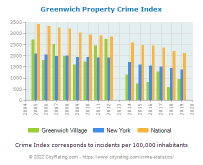 Greenwich Village Property Crime vs. State and National Per Capita