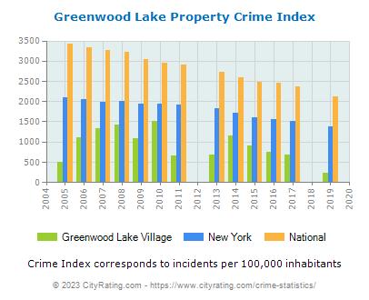 Greenwood Lake Village Crime Statistics: New York (NY) - CityRating.greenwood lake village