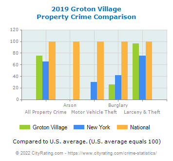 Groton Village Property Crime vs. State and National Comparison