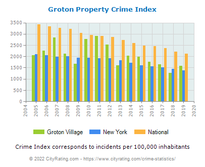Groton Village Property Crime vs. State and National Per Capita