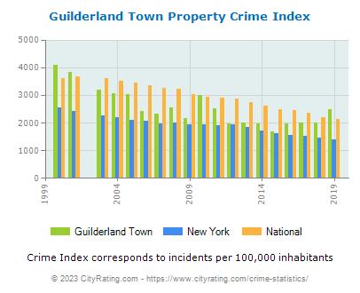 Guilderland Town Propertyguilderland town