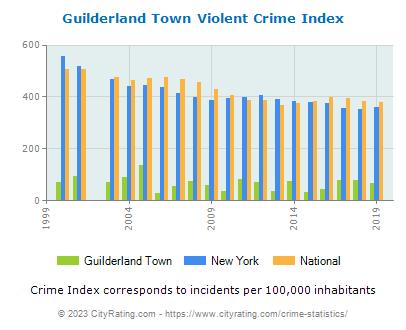 Guilderland Town Crimeguilderland town