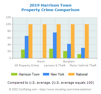 Harrison Town Property Crime vs. State and National Comparison