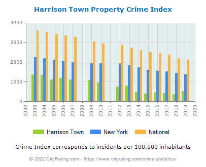 Harrison Town Property Crime vs. State and National Per Capita