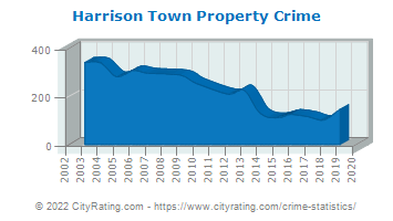 Harrison Town Property Crime