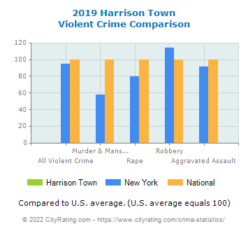 Harrison Town Violent Crime vs. State and National Comparison