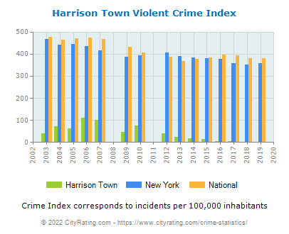 Harrison Town Violent Crime vs. State and National Per Capita