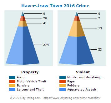 Haverstraw Town Crime 2016