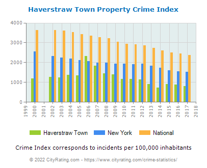 Haverstraw Town Property Crime vs. State and National Per Capita