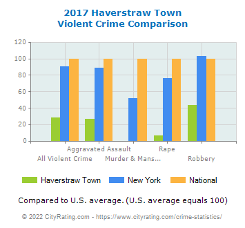 Haverstraw Town Violent Crime vs. State and National Comparison