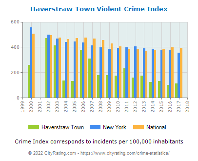 Haverstraw Town Violent Crime vs. State and National Per Capita