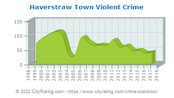 Haverstraw Town Violent Crime