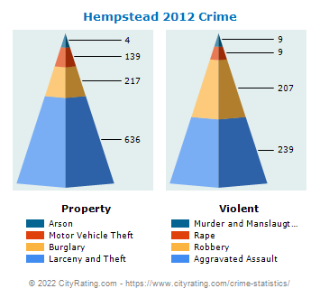 Hempstead Village Crime 2012
