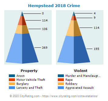 Hempstead Village Crime 2018