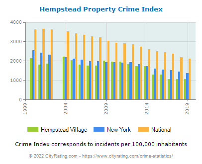 Hempstead Village Property Crime vs. State and National Per Capita