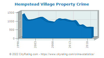 Hempstead Village Crime Statistics: New York (NY
