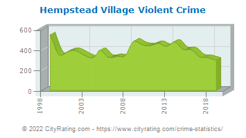 Hempstead Village Violent Crime