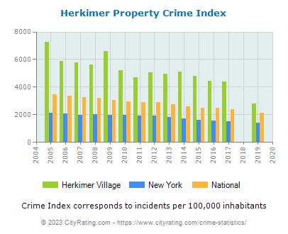 Herkimer Village Propertyherkimer village