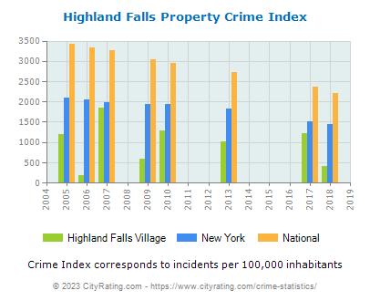 Highland Falls Village Crime Statistics: New York (NY) - CityRating.highland falls village
