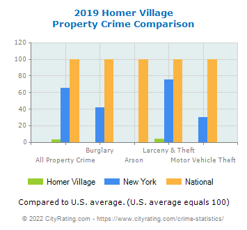 Homer Village Property Crime vs. State and National Comparison
