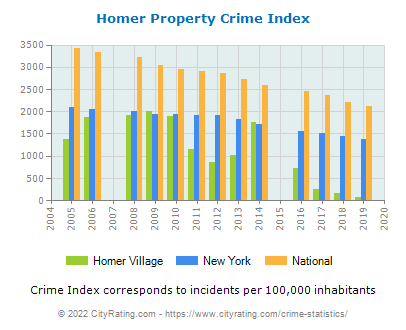 Homer Village Property Crime vs. State and National Per Capita