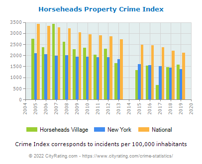 Horseheads Village Property Crime vs. State and National Per Capita