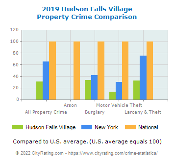 Hudson Falls Village Property Crime vs. State and National Comparison