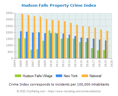 Hudson Falls Village Property Crime vs. State and National Per Capita