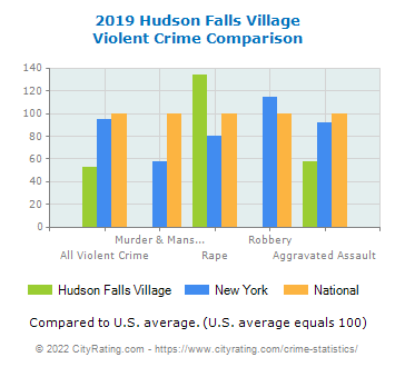 Hudson Falls Village Violent Crime vs. State and National Comparison