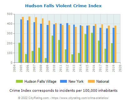 Hudson Falls Village Violent Crime vs. State and National Per Capita