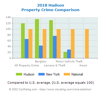 Hudson Property Crime vs. State and National Comparison