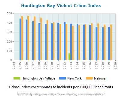 Huntington Bay Village Crime Statistics: New York (NY) - CityRating.huntington bay village