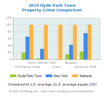 Hyde Park Town Property Crime vs. State and National Comparison