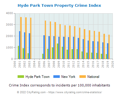 Hyde Park Town Property Crime vs. State and National Per Capita