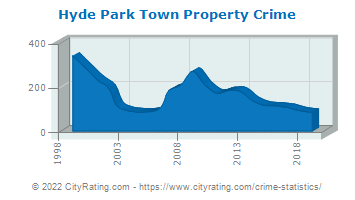 Hyde Park Town Property Crime