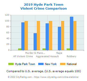 Hyde Park Town Violent Crime vs. State and National Comparison
