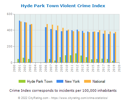 Hyde Park Town Violent Crime vs. State and National Per Capita
