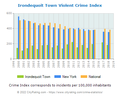 Irondequoit Town Crime Statistics: New York (NY) - CityRating.irondequoit town