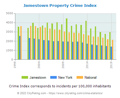 Jamestown Property Crime vs. State and National Per Capita