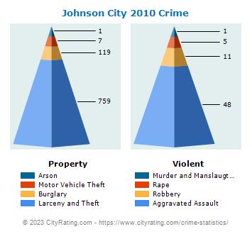Johnson City Village Crime Statistics: New York (NY) - CityRating.johnson city village