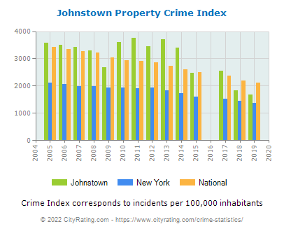Johnstown Property Crime vs. State and National Per Capita