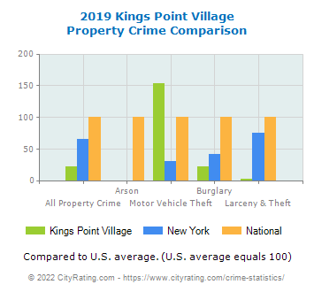 Kings Point Village Propertykings point village