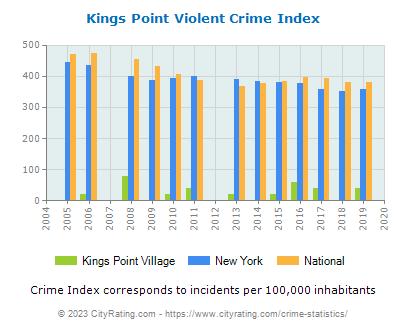 Kings Point Village Crimekings point village